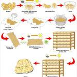 Cara pembuatan tempe secara tradisional