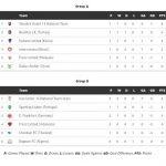 Kedudukan terkini kumpulan A dan B , kejohanan frenz u-16 fic 2014