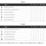 Kedudukan terkini kumpulan a&b 15 JANUARI FIC CUP2014