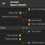 Keputusan arsenal vs bayern munich, champhion league 20 feb2014