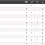 Keputusan perlawanan dan kedudukan terkini liga super 22 mac 2014