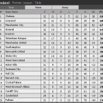 Keputusan epl/bpl 29 dan 30 mac 2014