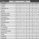 Keputusan liga dan carta terkini epl/bpl 06& 07 april 2014
