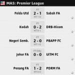Keputusan dan kedudukan terkini liga premier 18.04.2014