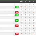 Keputusan penuh dan kedudukan terkini liga premier 09.05.2014