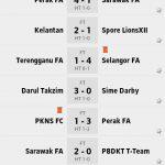 Keputusan dan kedudukan terkini liga super 10 june 2014
