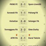 Keputusan dan kedudukan carta liga super 17 jun 2014.