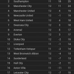 Keputusan penuh dan kedudukan terkini liga epl 23/11/2014