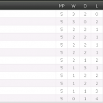 Keputusan dan kedudukan terkini liga super 14/3/2015