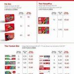 Senarai penuh harga topup setiap telco gst,1/4/2015