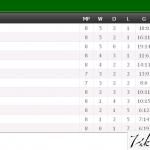 Keputusan penuh dan kedudukan terkini liga super 18/4/2015
