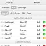 Keputusan terkini JDT VS FELDA UNITED 3/5/2015