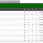 Keputusan dan kedudukan terkini liga super 27.62015