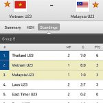 Keputusan terkini malaysia u23 vs vietnam u23 sukan sea 2/6/2015