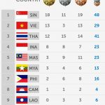 Kedudukan carta pingat sukan sea singapura 7/6/2015,
