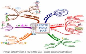 peta minda, contoh peta minda, cara nak buat peta minda, mind mapping,