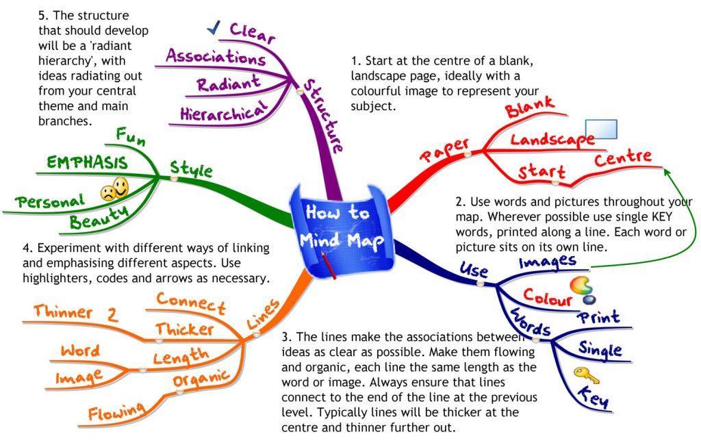 how to create mind mapping, cara mudah nak buat peta minda,