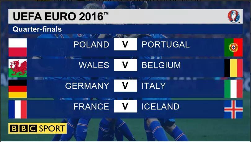 pasukan mara ke suku akhir euro 2016, 8 pasukan mara ke suku akhir euro 2016,