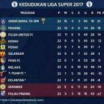 Keputusan penuh liga super 28.10.2017