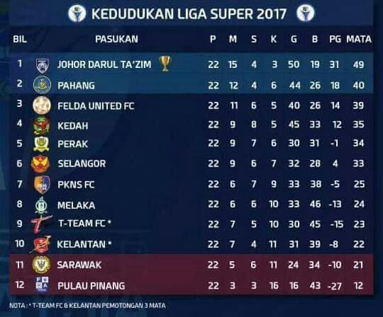 Full Result Liga Super On 28 October 2017 Mynewsports Dot Com