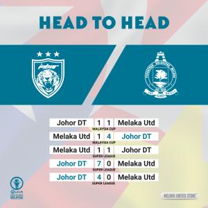 head to head jdt vs melaka united,