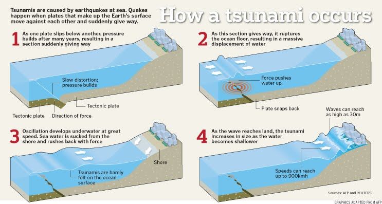 proses tsunami