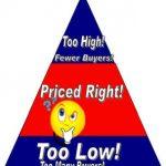 4 jenis strategi meletakkan harga dalam perniagaan