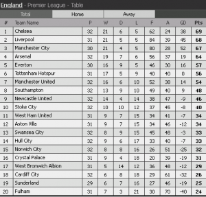 epl match, epl standing result 30 mac 2014,