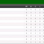Keputusan penuh liga super dan kedudukan carta terkini 8 mac 2014
