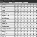 Keputusan dan kedudukan terkini liga bpl/epl 27 dan 28 april 2014