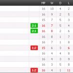 Keputusan dan kedudukan carta terkini liga super 17 mei 2014