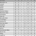 Keputusan dan kedudukan terkini liga epl (penentuan juara bpl) 11 mei 2014