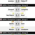 Keputusan eufa champions league,group abcd 17.09.2014