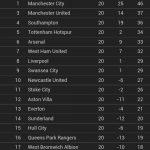 Keputusan penuh epl/bpl dan kedudukan terkini liga 1.1.2015