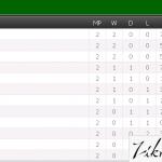 Keputusan penuh dan kedudukan terkini  liga perdana (premier) 13.2.2015