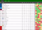 carta epl 2015, kedudukan carta liga epl 2015,
