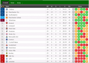 standung able epl 2015