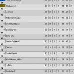 Keputusan dan kedudukan terkini liga epl/bpl 22 dan 23.2.2015