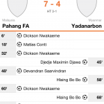 Ulasan dan video gol highlights pahang 7 vs 4yadanardon 29/4/2015