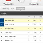 Video gol highlghts dan ulasan malaysia u23 1-5 vietnam u23 sukan sea 2/6/2015