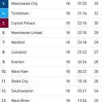 Keputusan penuh liga epl/bpl 26 dan 27 disember 2015