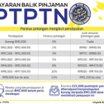 Skim baru bayaran balik PTPTN digantung sementara waktu!