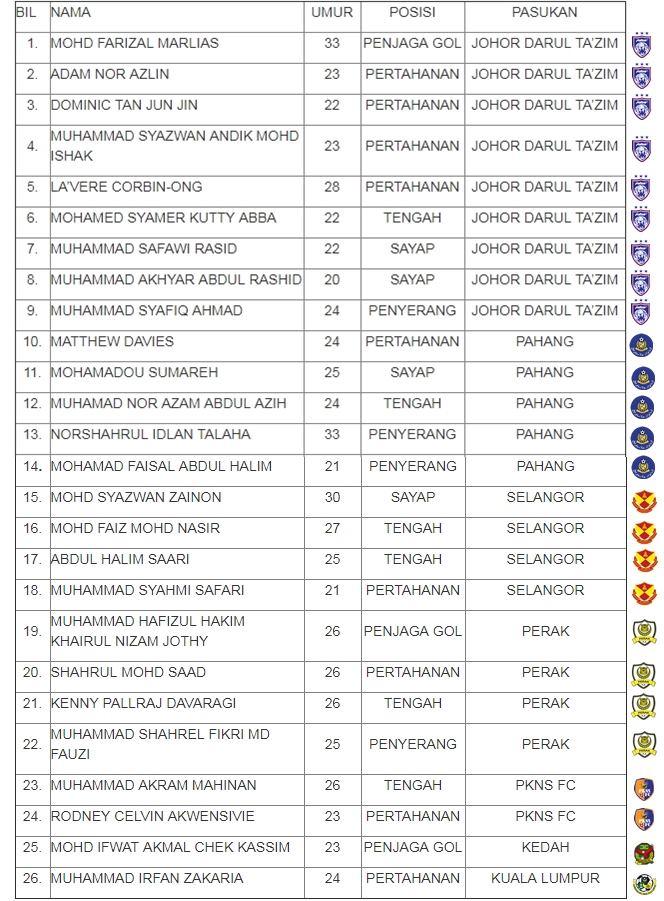 senarai pemain harimau malaya