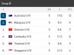 Kedudukan kumpulan B piala aff u18. 2019
