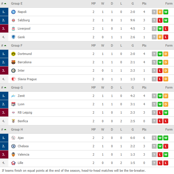 standing table champions league a-d