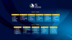 AFC U 19 championship 2020 qualifiers