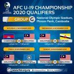JADUAL AFC U19 KELAYAKAN 2020