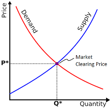 penawaran vs permintaan